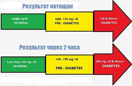 Результаты исследования толерантности к глюкозе натощак и через 2 часа