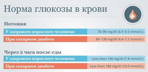 Норма глюкозы в крови натощак и через 2 часа после еды у здорового человека и больного сахарным диабетом