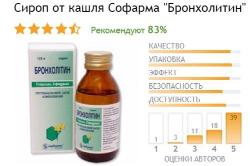 Отзывы о сиропе от кашля Бронхолитин