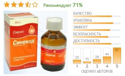 Капли, сироп и таблетки Синекод - отзывы пользователей