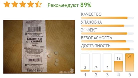 """Отзывы о """"копеечных"""" таблетках от кашля"""