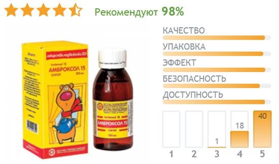Отзывы о сиропе Амброксол для детей