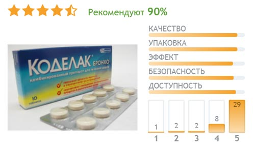 Отзывы об эффективности таблеток Коделак Бронхо при сухом кашле