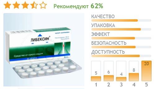 Таблетки Либексин - отзывы об эффективности при лечении сухого кашля