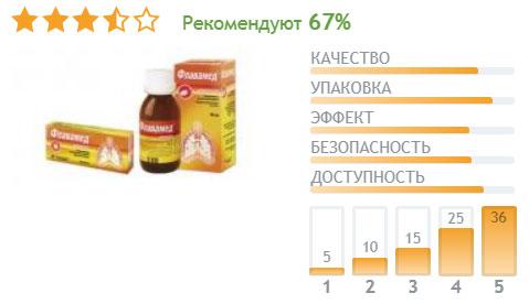 Отзывы пользователей сайта Отзовик.ру о сиропе для детей Флавамед