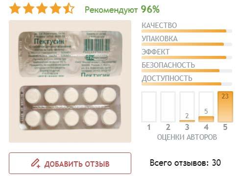 Отзывы пользователей сайта Отзовик.ру о таблетках Пектусин