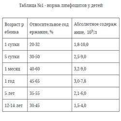 Нормальный уровень лимфоцитов в крови у детей и взрослых