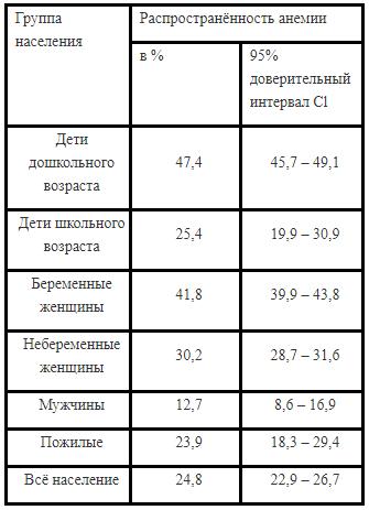 У кого чаще встречается низкий гемоглобин - статистика ВОЗ